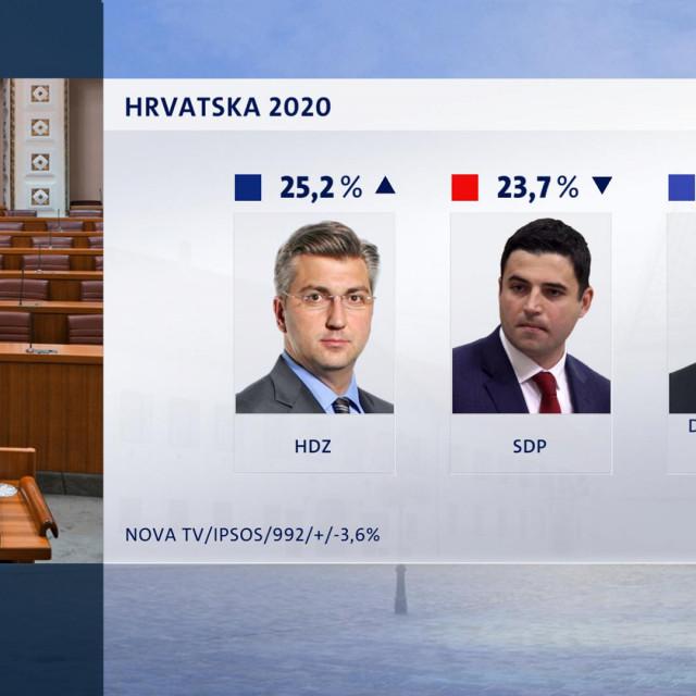 Andrej Plenković bilježi veliki porast popularnosti