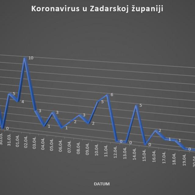 Kretanje broja zaraženih koronavirusom u Zadarskoj županiji