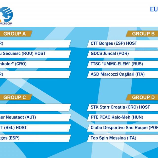 Europe Cup - sezona 2020./21.