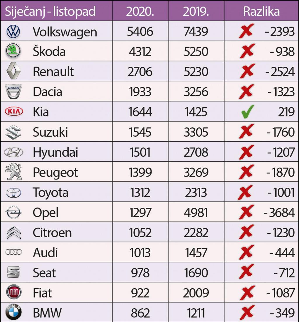 Najprodavanije marke automobila u razdoblju siječanj – listopad 2020.