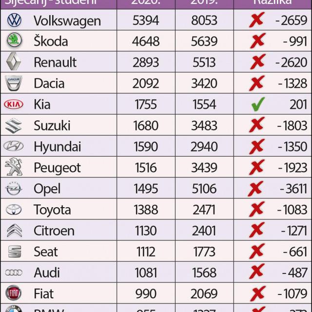 Najprodavanije marke auta siječanj-studeni 2020.