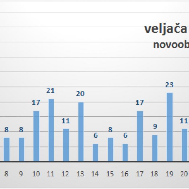 Grafikon pozitivnih osoba u Zadarskoj županiji za veljaču