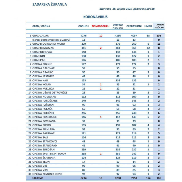 Pregled oboljelih u Zadarskoj županiji 28. veljače