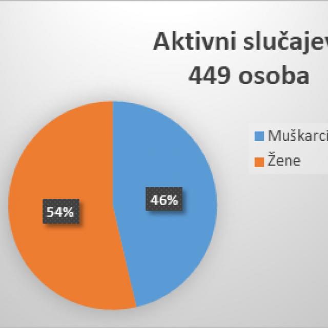 Aktivni slučajevi u Zadarskoj županiji na dan 5. svibnja 2021.