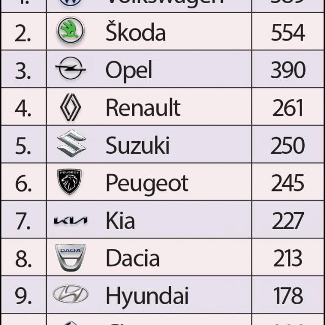 Najprodavanije marke automobila u travnju 2021.