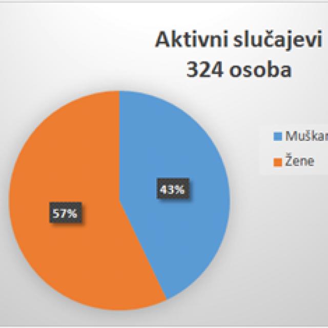 Aktivni slučajevi: postotak muškaraca i žena