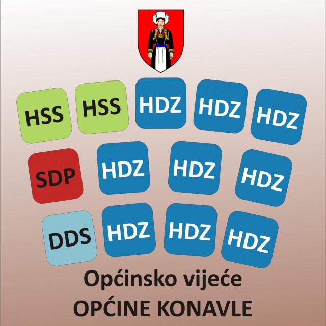 Dominacija HDZ-a u novom sazivu Općinskog vijeća Konavala je evidentna