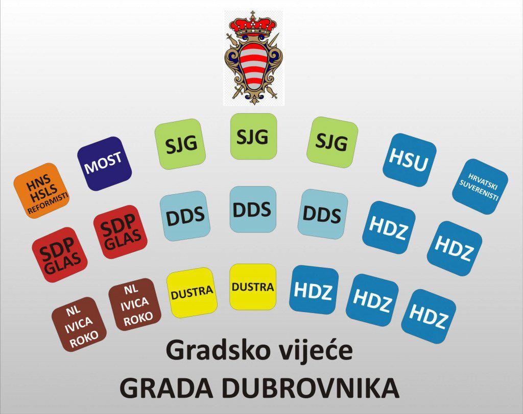 Budući saziv Gradskog vijeća Dubrovnika