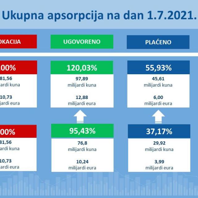 Izvješće o stanju iskorištenosti sredstava ESI fondova u Republici Hrvatskoj