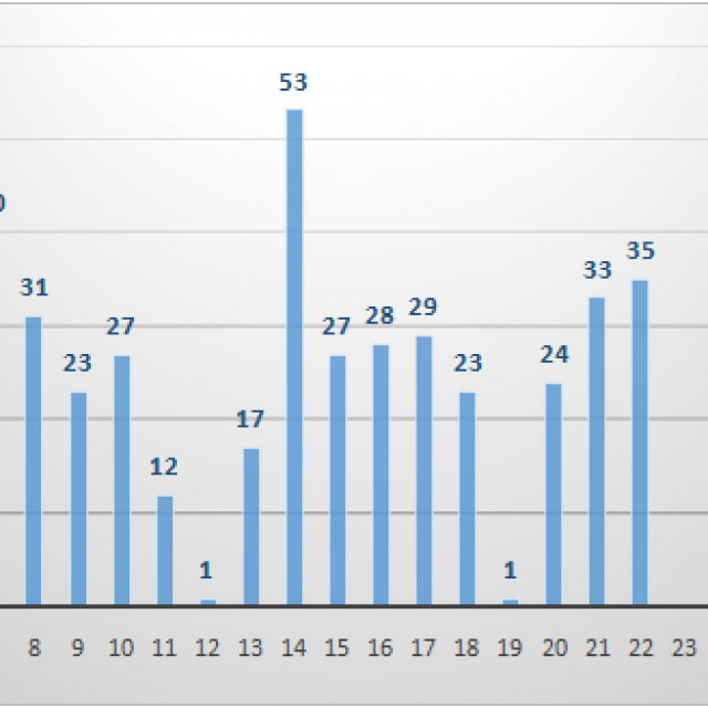Grafikom broja zaraženih u srpnju