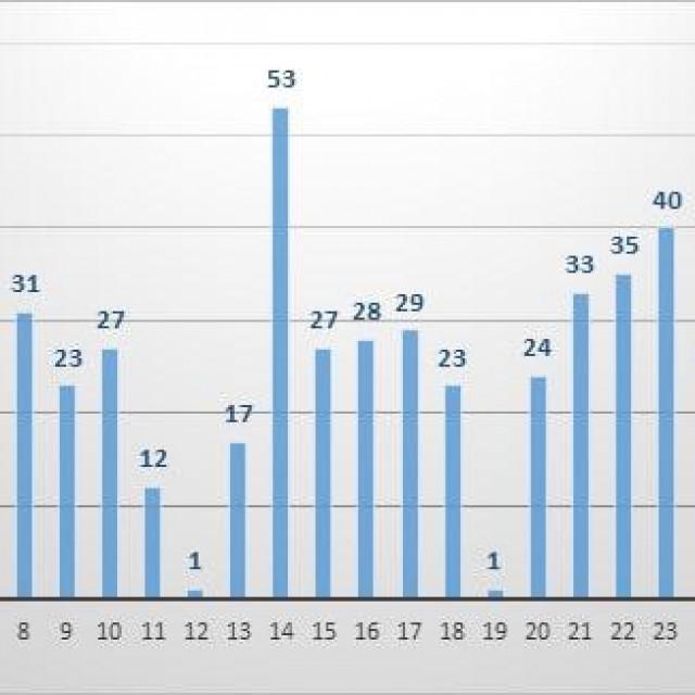 Broj oboljelih