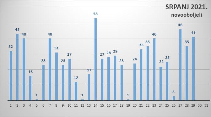 U Zadarskoj županiji 41 novooboljeli od koronavirusa, u Općoj bolnici hospitalizirana 23 bolesnika od kojih 3 na respiratoru