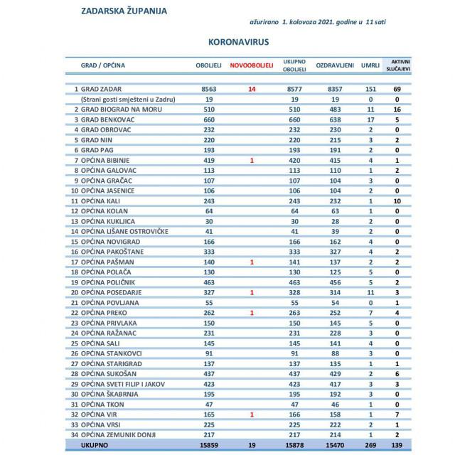 Tablica općina i gradova Zadarske županije s brojem pozitivnih stanovnika