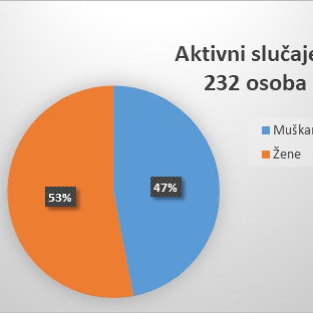 Covid statistika